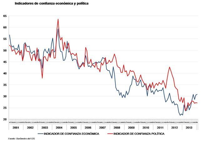 Confianza-economia-politica-Fuente-CIS_EDIIMA20140210_0184_5