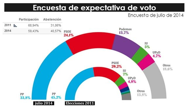 encuesta-expectativa-voto_EDIIMA20140813_0090_13